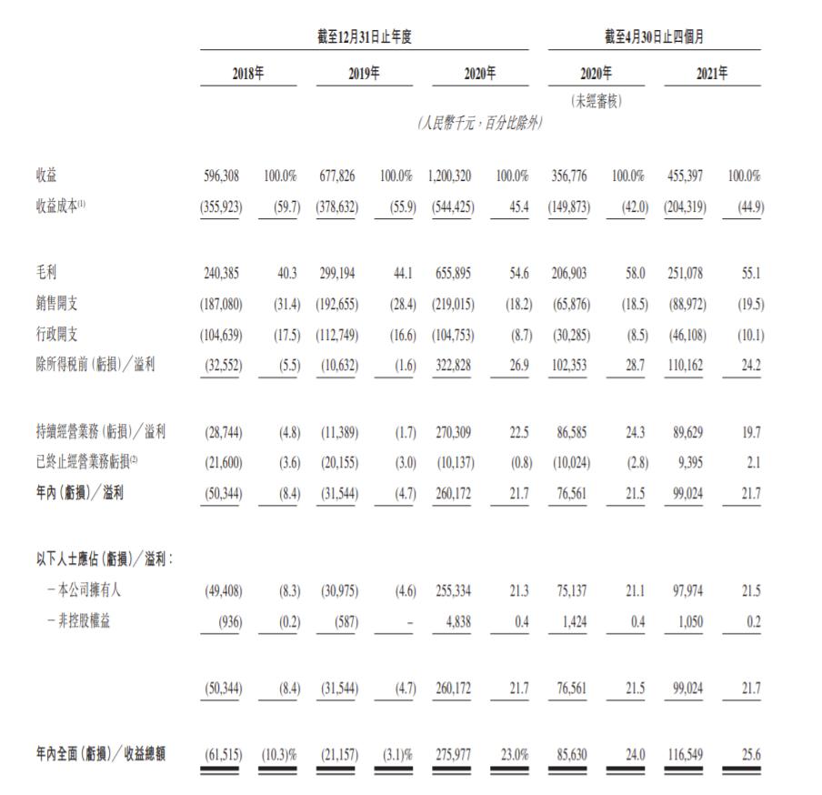 云康集团递表港交所 2018及2019年重大净亏损 今年前4个月毛利2.511亿