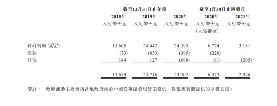 喜相逢集团递表港交所 连续4年获得政府补助、年均1600万以上