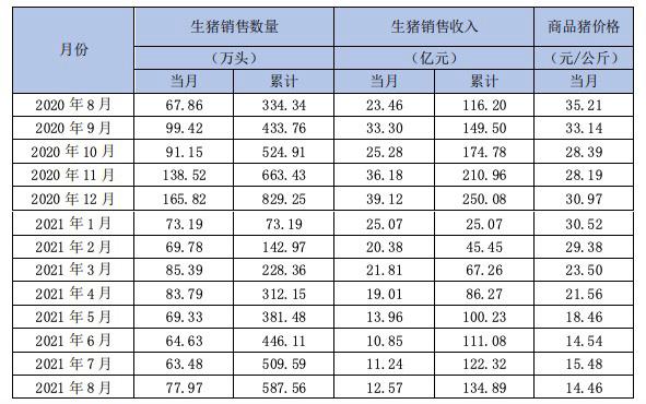 新希望8月销售生猪77.97万头,收入12.57亿元同比下降46.42%