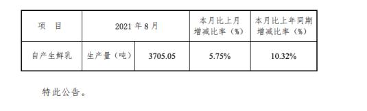 西部牧业8月生产鲜乳3705.05吨 环比增5.75%