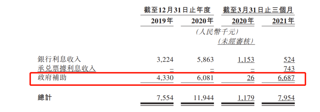 消息指创胜集团拟16港元上限定价、超额认购62倍 过去两年净亏损近8亿