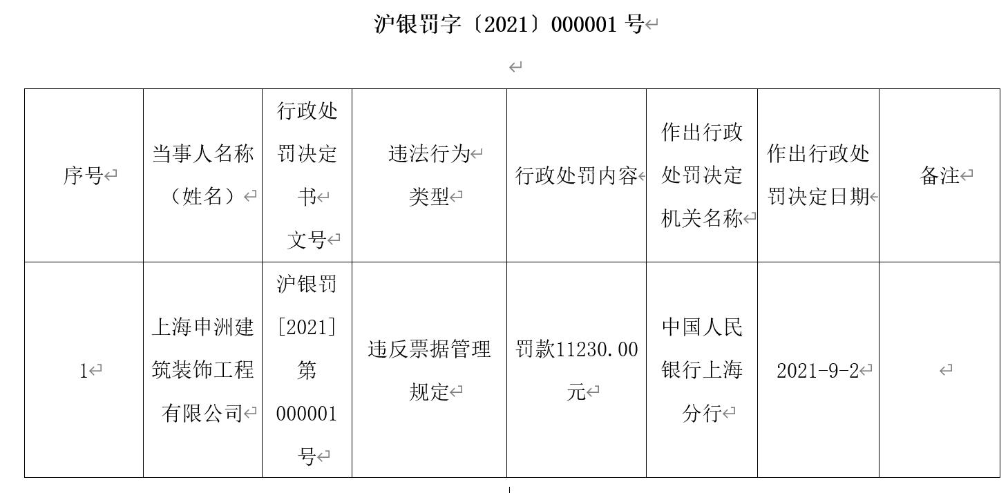 违反票据管理规定 上海申洲建筑装饰工程有限公司被处罚