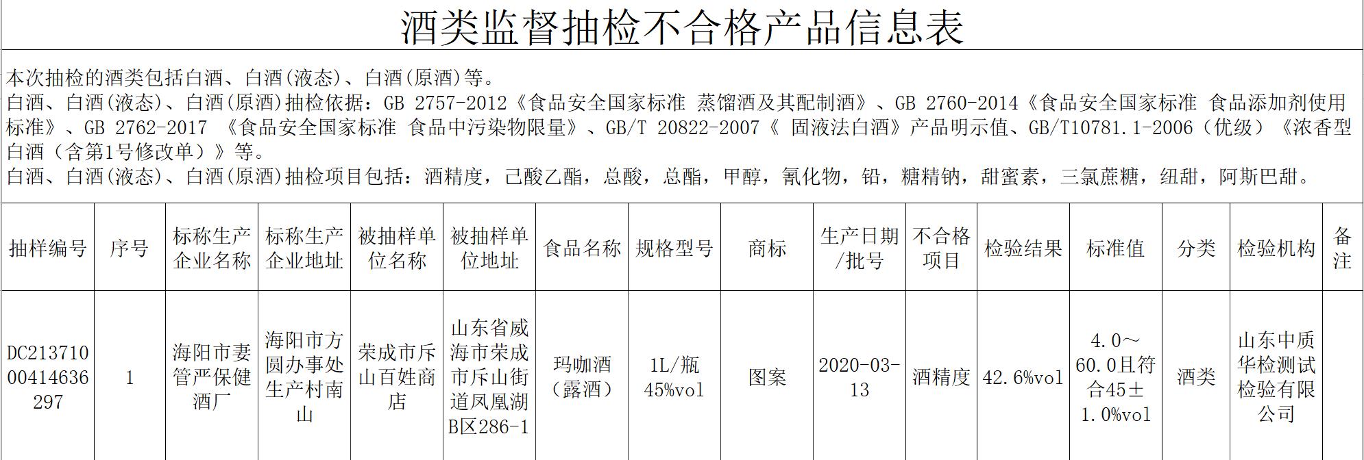 威海监管局抽检一批次玛咖酒酒精度不符标准