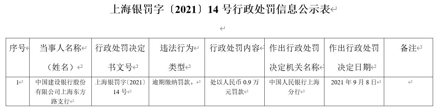 因逾期缴纳罚款 中国建设银行上海东方路支行被处罚
