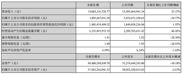 炒股浮亏超8.6亿元,云南白药净利润靠牙膏撑着