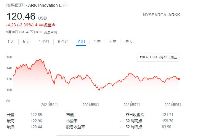 """特斯拉股价连涨三周 头号粉丝""""木头姐""""趁机减持1.39亿美元"""