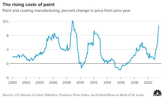 """美国物价飞涨 新""""爆点""""油漆正出现"""
