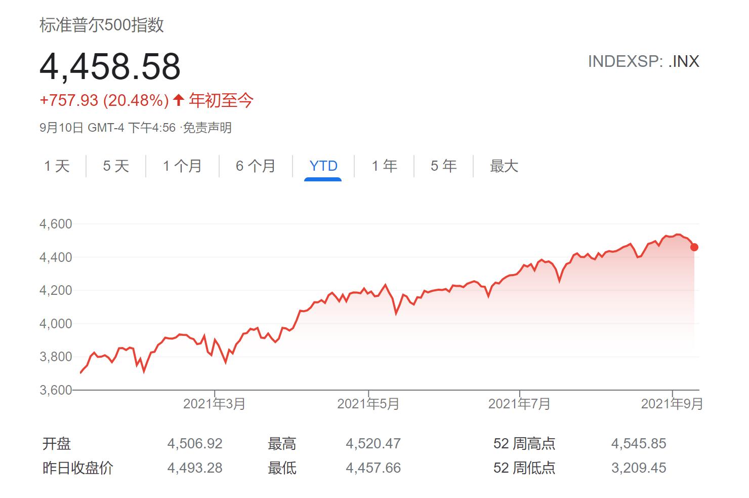 华尔街大行争相拉响警报:美股气数已尽 回调将至