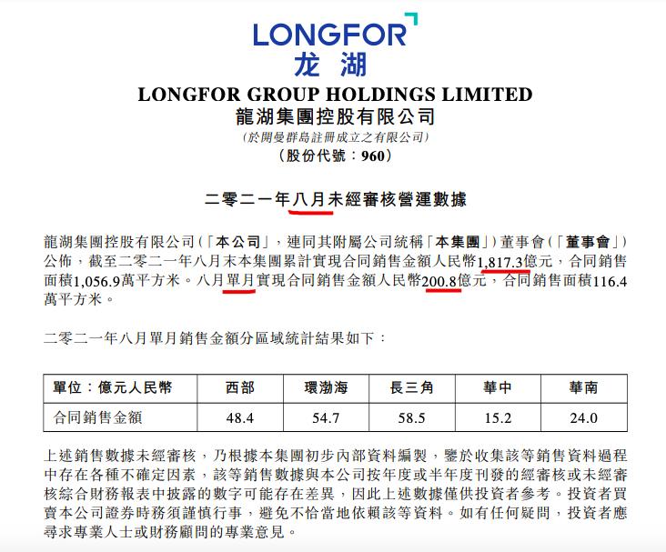 龙湖前8月销售同比增长16.3% 完成年销售目标近六成