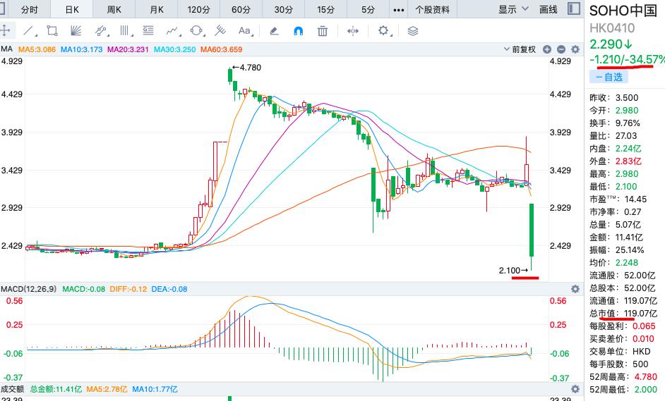 """""""卖身""""告吹 SOHO中国股价暴跌34.57%"""