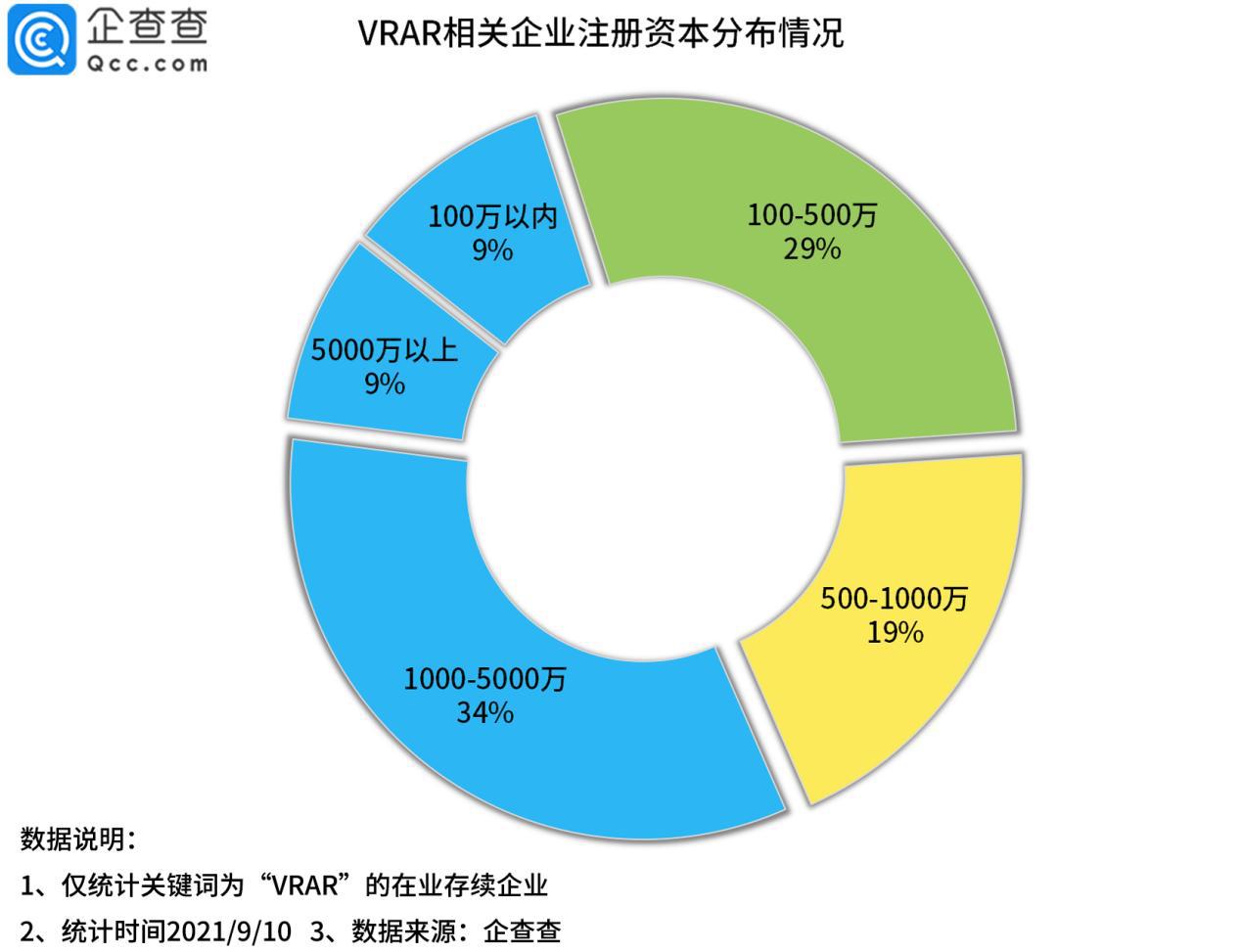 企查查数据显示今年前8月VR/AR企业注册量猛增209%