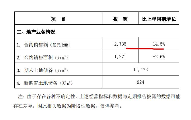 中国建筑前8月新签合同总额同比增11.3% 单月地产销量较6月份跌去50%
