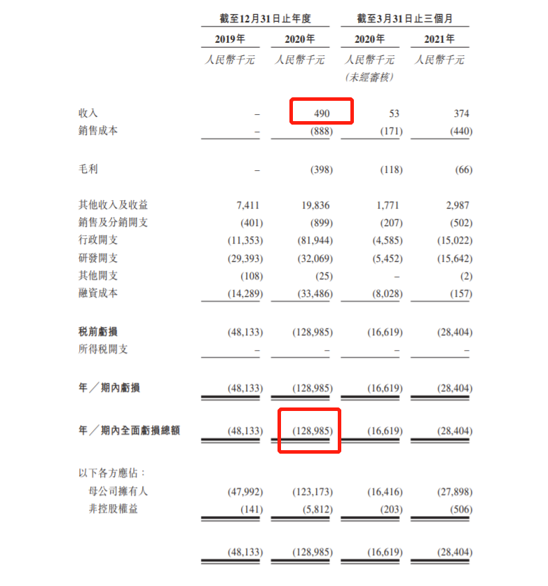 捍宇医疗通过港交所聆讯  2020年亏损1.28亿 去年收入49万元