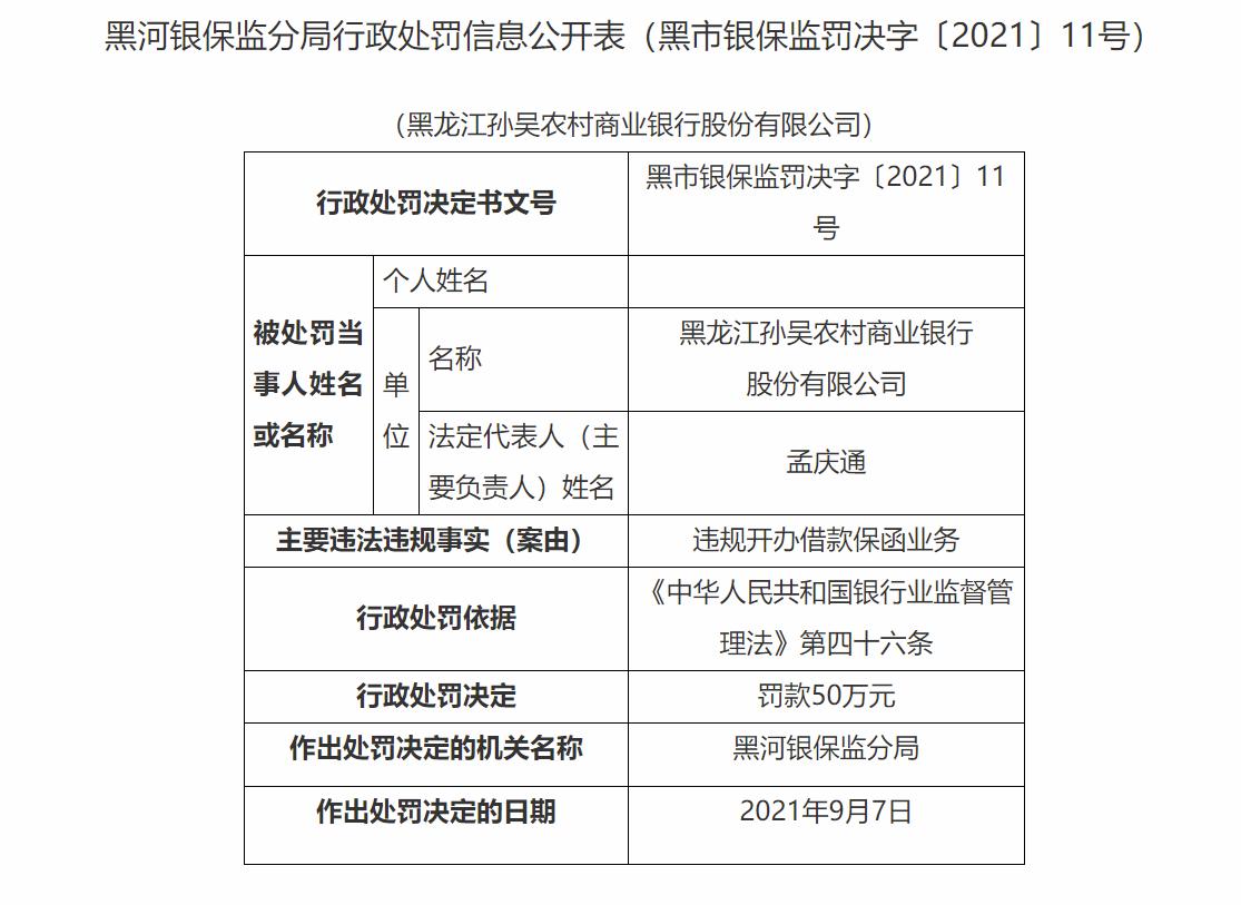 违规开办借款保函业务  黑龙江孙吴农村商业银行被罚50万