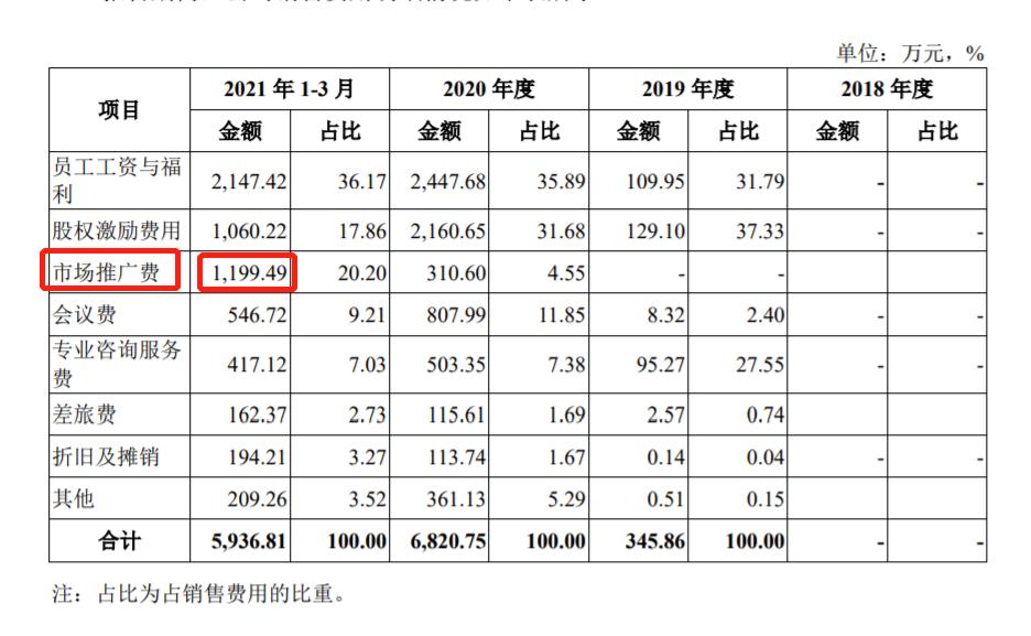 诺诚健华拟IPO亏损32.45亿 连续4年获得政府补助年均1.32亿、多次违法被罚71万
