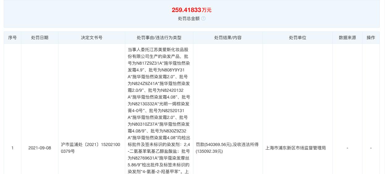 施华蔻因染发剂不合规已被处罚6次 累计被罚259万