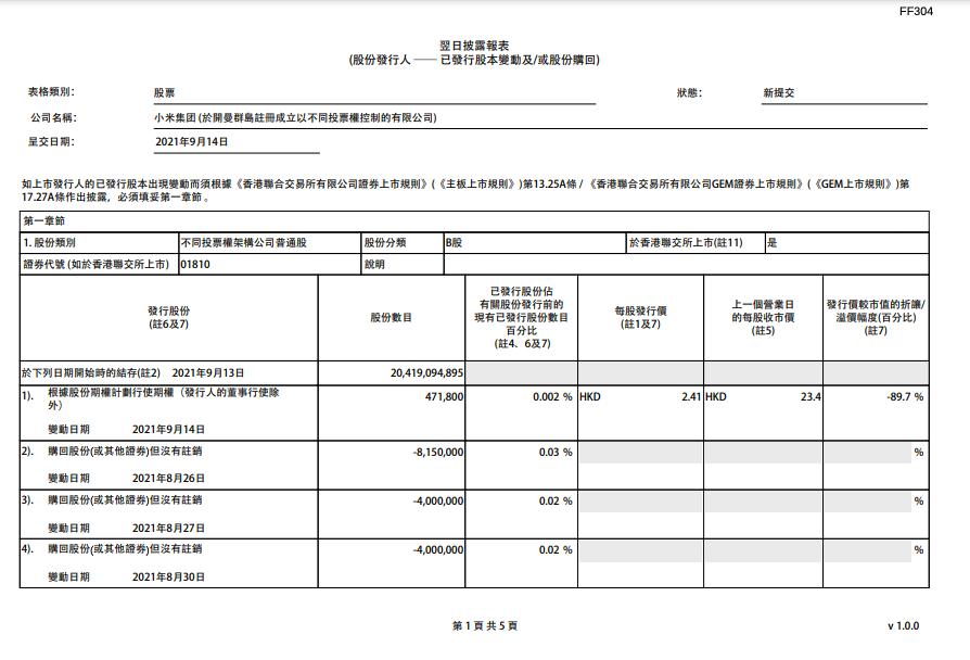 小米集团耗资1.98亿港元 回购849.16万股