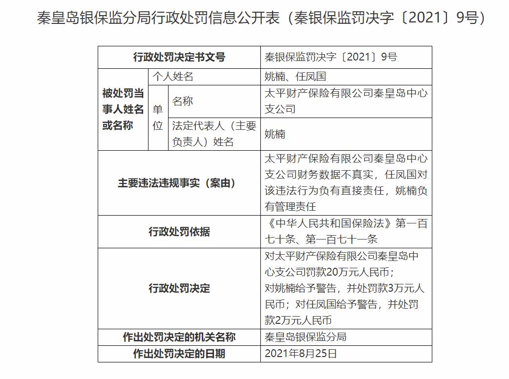 因财务数据不真实 太平财险秦皇岛中心支公司领罚单合计被罚25万