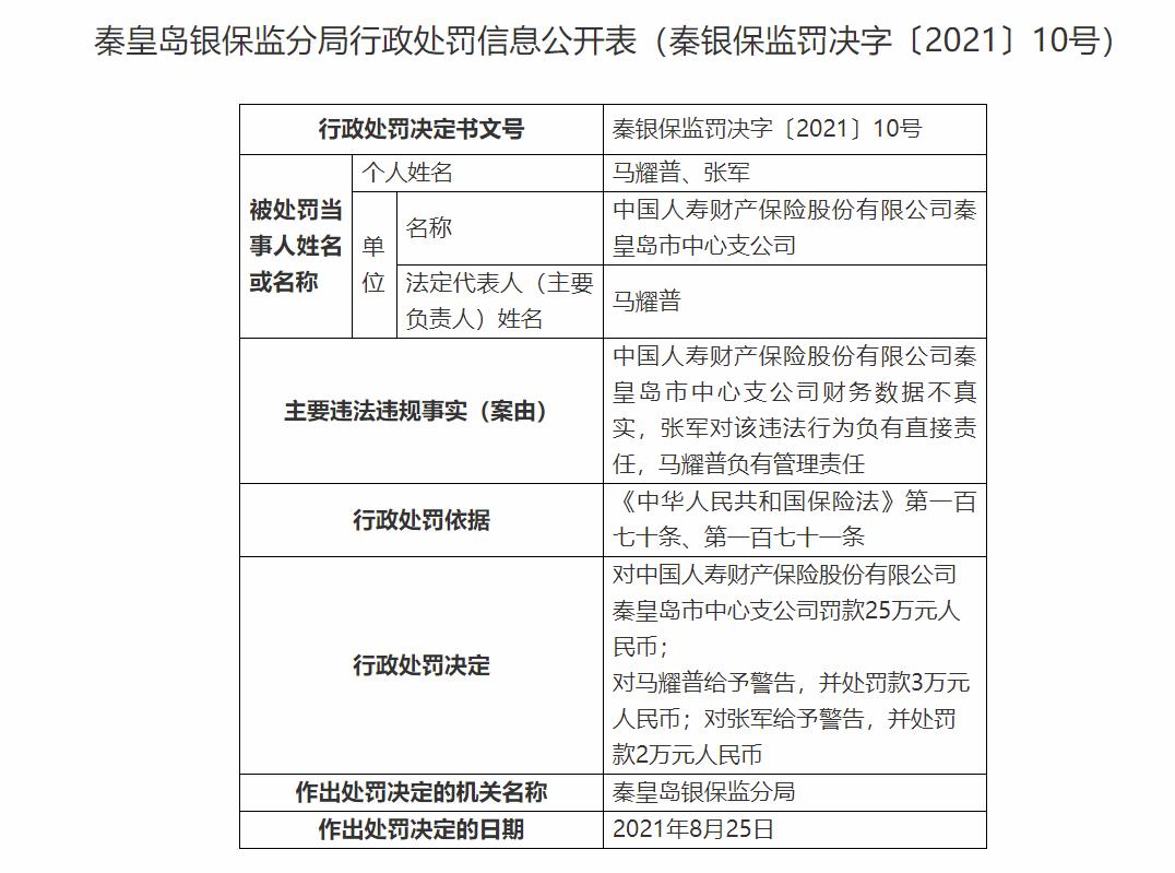 因财务数据不真实 中国人寿财险秦皇岛市中心支公司领罚单合计被罚30万