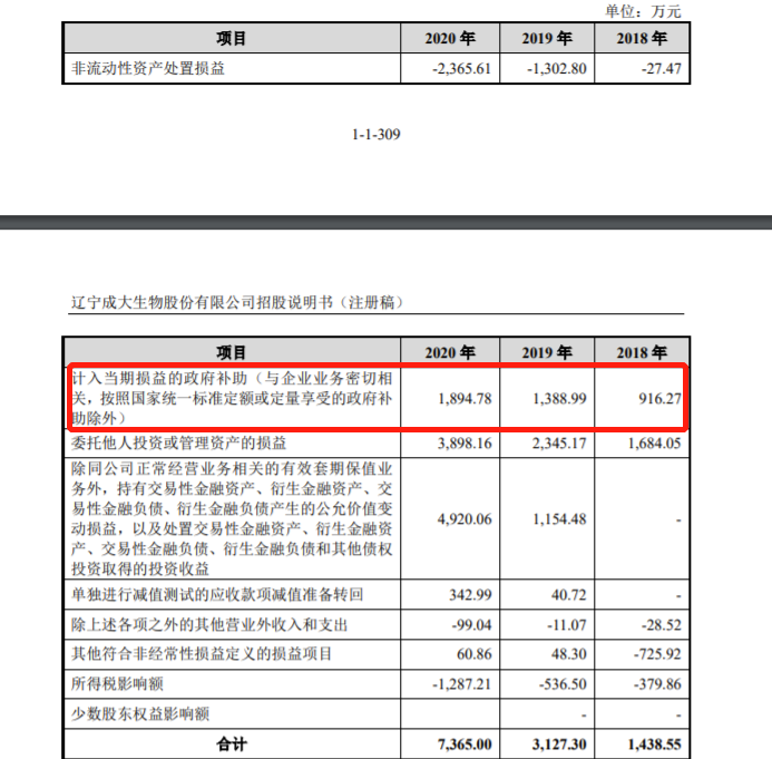 成大生物IPO获注册 会议会务费年均3349万 实控人最近2年内是否变更被问询