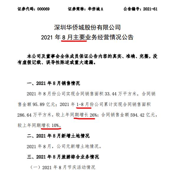 华侨城A前8月销售同比增长10% 单月销量环比增长超八成