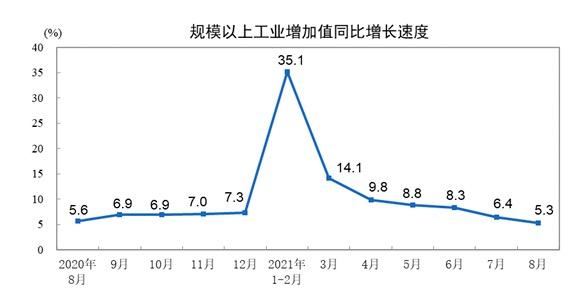 统计局:8月份规模以上工业增加值增长5.3%