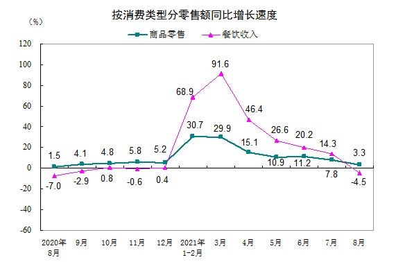 统计局:8月份社会消费品零售总额增长2.5%