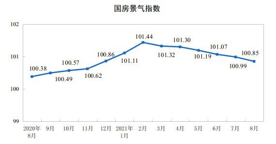 统计局:1至8月份全国房地产开发投资增长10.9%