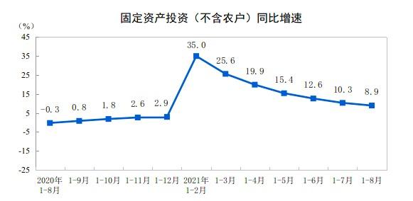 统计局:前8月固定资产投资(不含农户)增长8.9%