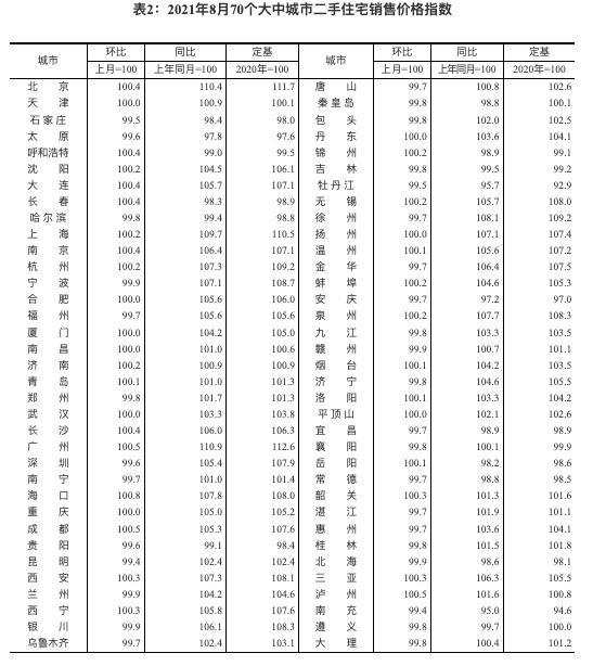 统计局:8月70城新房价深圳环比涨幅居首 广州同比涨9.8%继续领涨全国