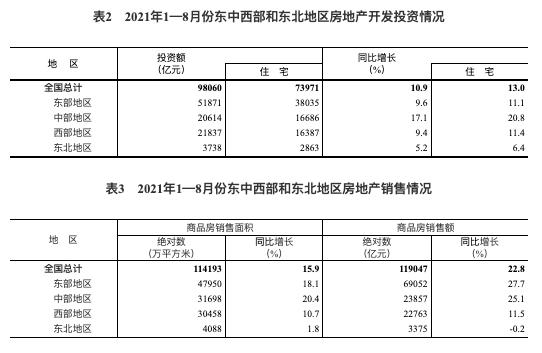 统计局:1-8月全国房地产开发投资同比增长10.9% 住宅投资增长13%