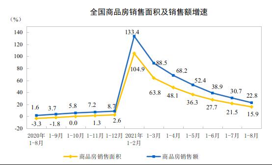 统计局:1-8月住宅销售面积同比增16.5% 商品房销售金额11.9万亿增长22.8%