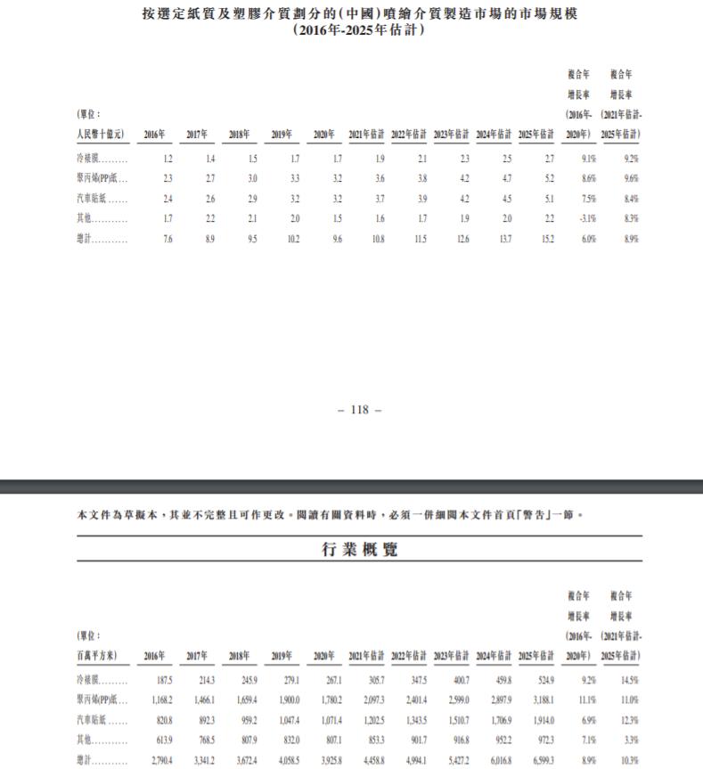 艺翔控股递表港交所 去年营收8.093亿 2019年发生产品退货事件