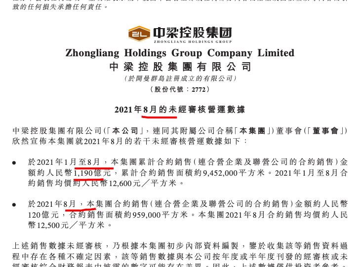 中梁控股前8月销售同比增长23.3% 单月销量为年内新低
