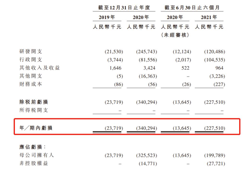 百心安生物再递表港交所:有计划A股上市 去年亏3.4亿、今年上半年行政开支1亿