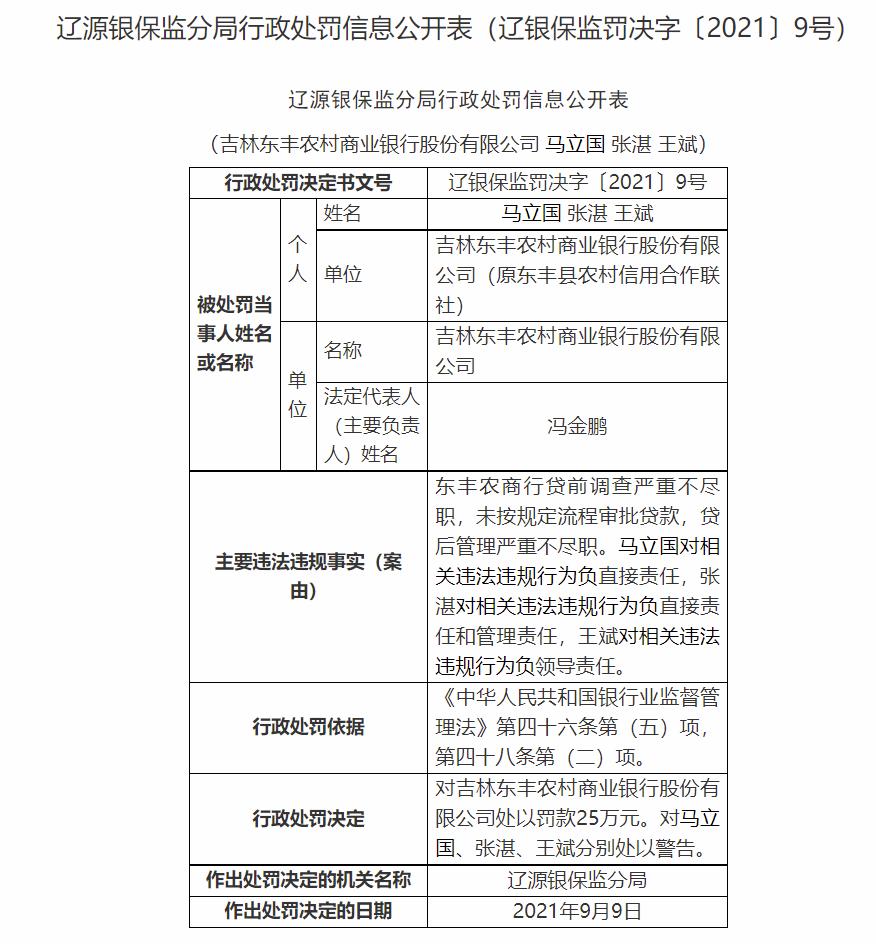 涉未按规定流程审批贷款等 吉林东丰农商行被罚款25万 三责任人遭警告