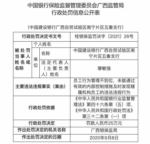 员工行为管理不到位,建设银行广西五象支行被罚25万元