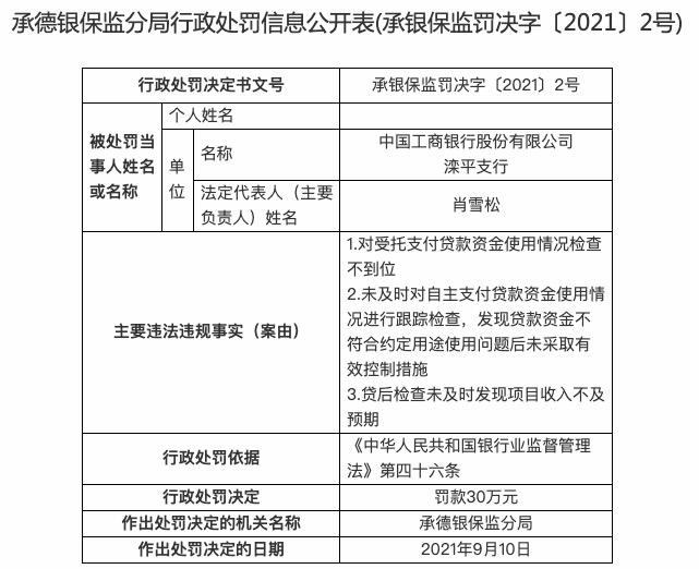 贷款资金使用情况检查不到位,工商银行滦平支行被罚款30万