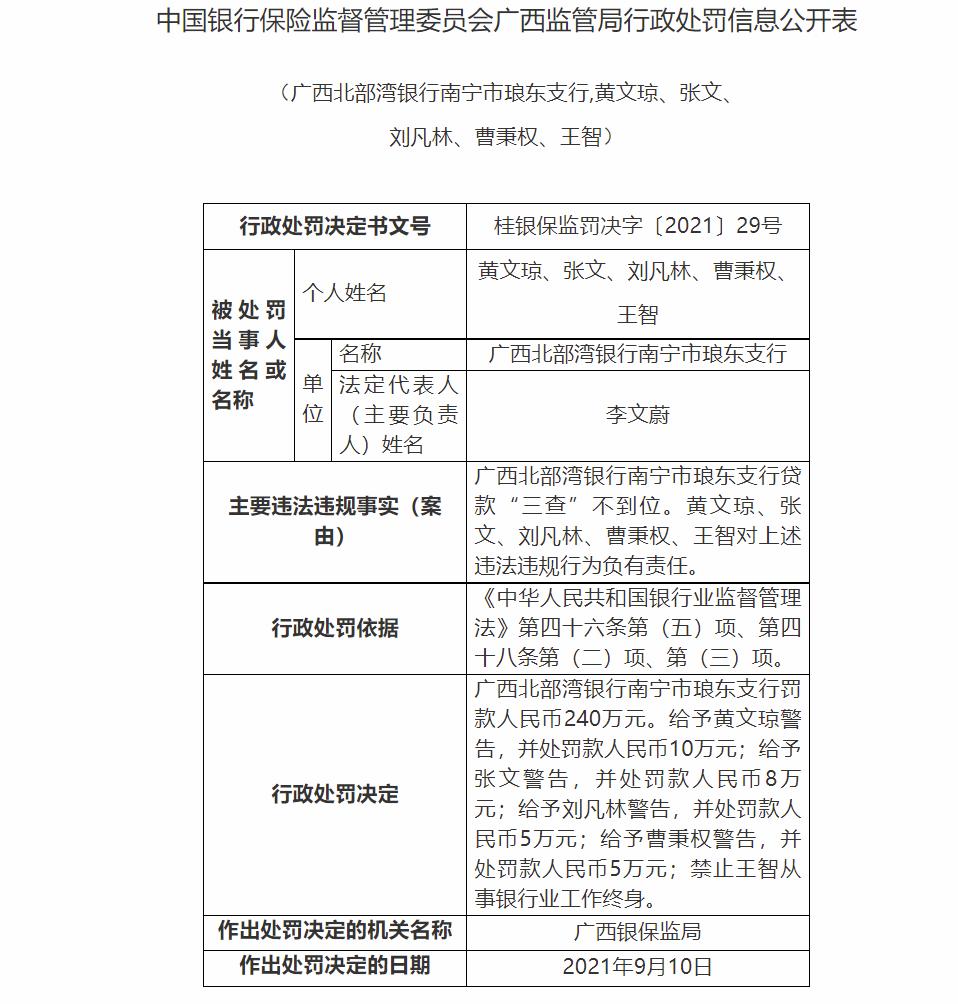 """贷款""""三查""""不到位 广西北部湾银行南宁市琅东支行领罚单合计被罚268万"""