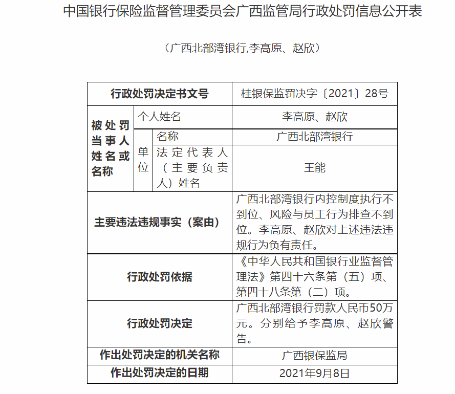 内控制度执行不到位、风险与员工行为排查不到位 广西北部湾银行被罚50万