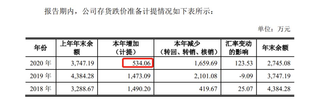 炬光科技9月23日科创板首发上会 控制权是否稳定、2020年存货跌价计提额大幅下降被问询