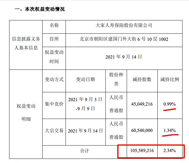 金地集团遭大家人寿减持1.06亿股股份 上半年归母净利大降近四成