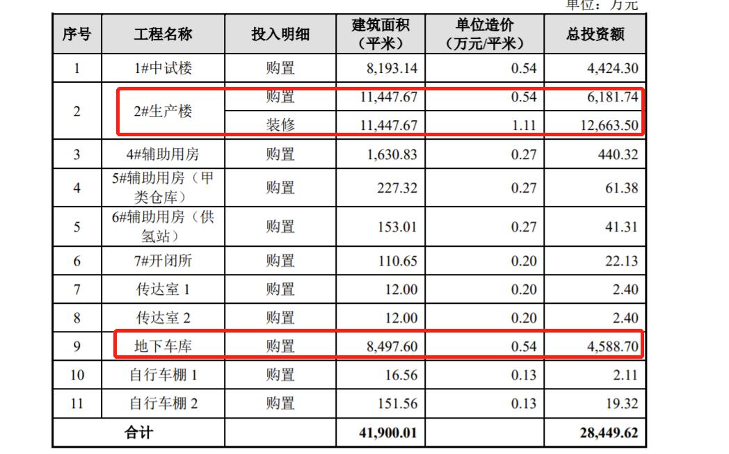 长光华芯科创板首发上会 高比例的厂房购置、研发场所购置支出被问询