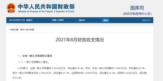 财政部:1-8月证券交易印花税收入1990亿同比增长39.5%