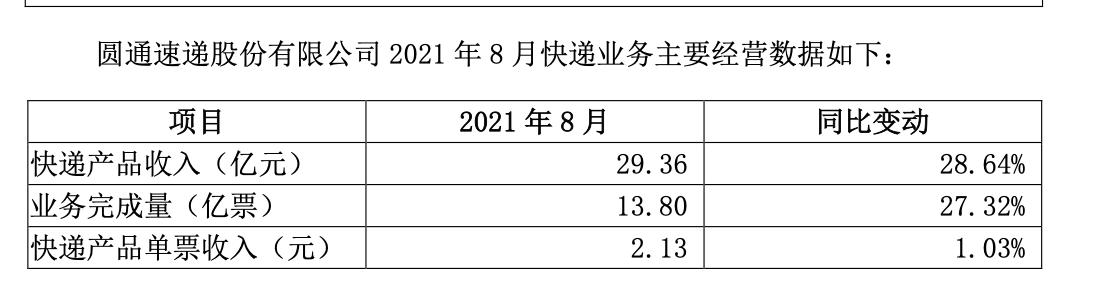 圆通速递:8月快递产品收入29.36亿,同比增长28.64%