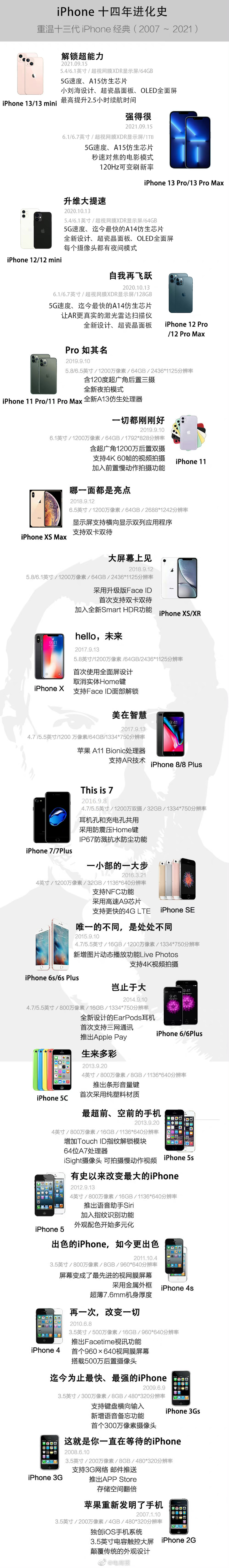 iPhone 13抢断货!苹果市值却一夜蒸发近3000亿,机构表示仍看好