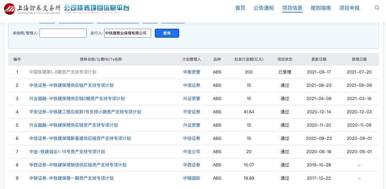 中铁建商业保理200亿元的中国铁建第1-8期资产支持专项计划获上交所受理