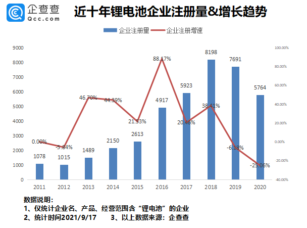 锂电池概念股热度背后:锂电池相关企业达4.74万家