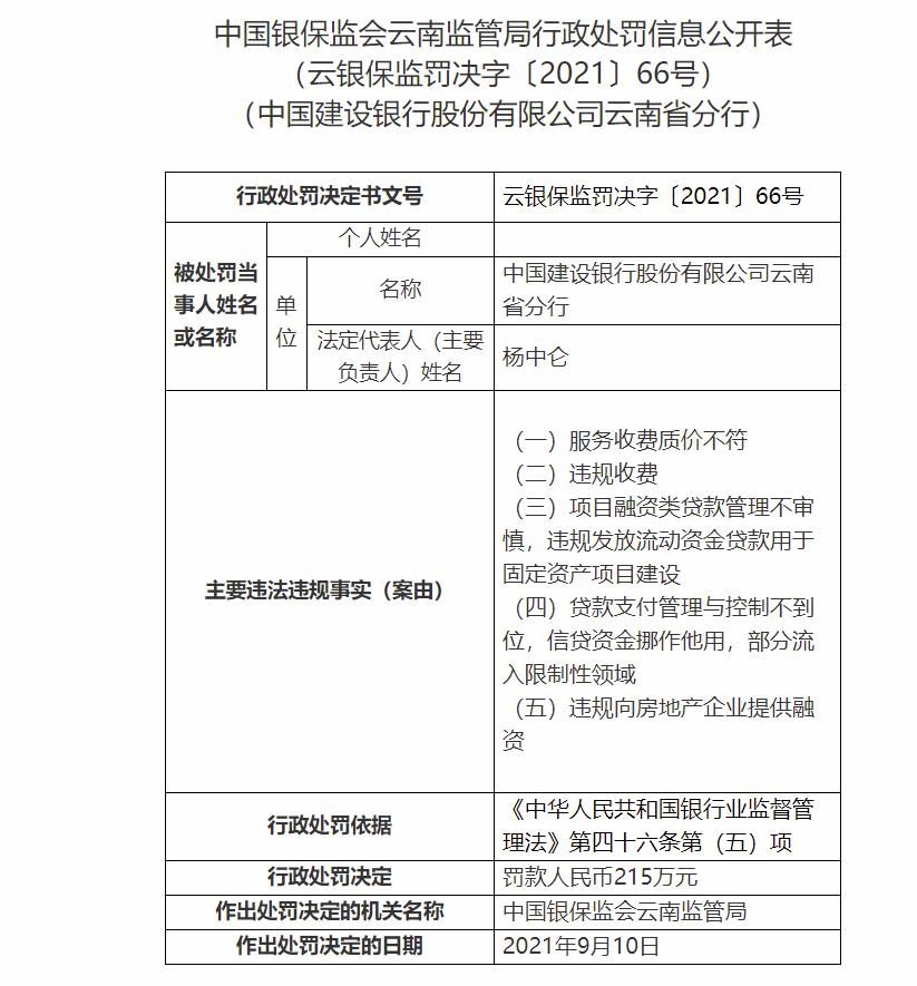 涉违规向房企融资等五项违规 建行云南省分行被重罚215万