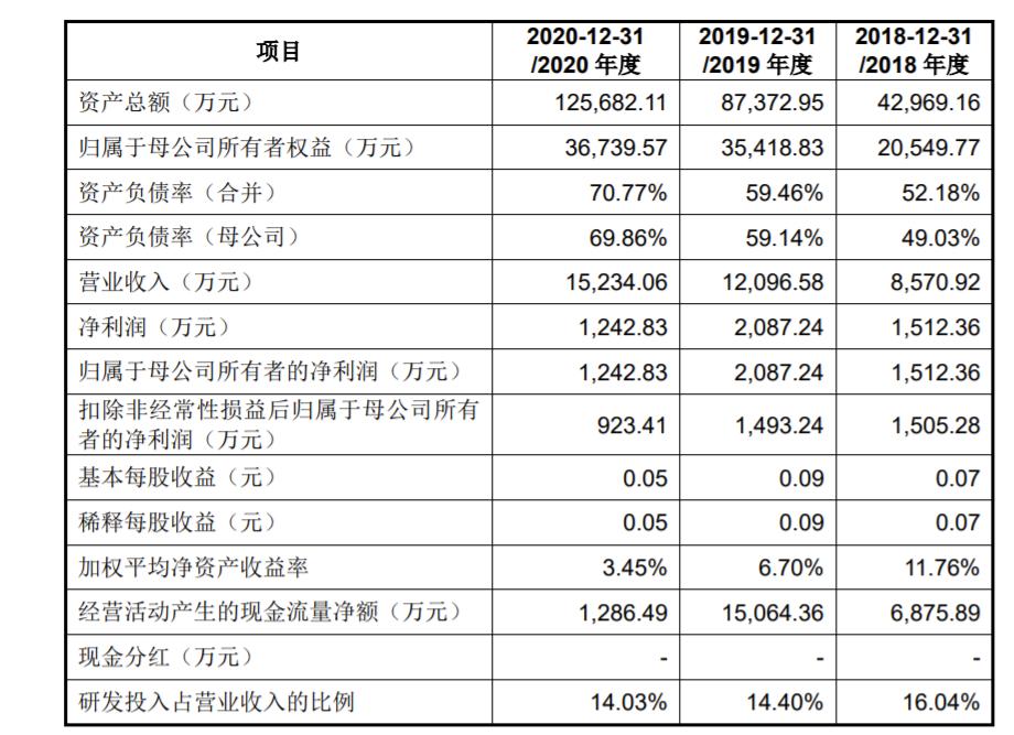 华卓精科科创板IPO二次过会 上半年净利较2019年亏损扩大 相关业务信披是否合规被问询